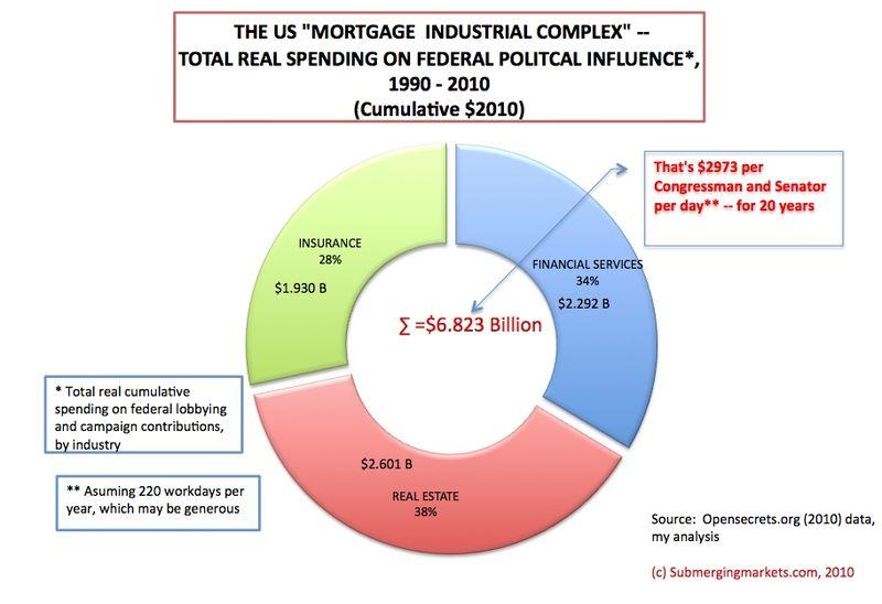 MortgageIndustrialComplex