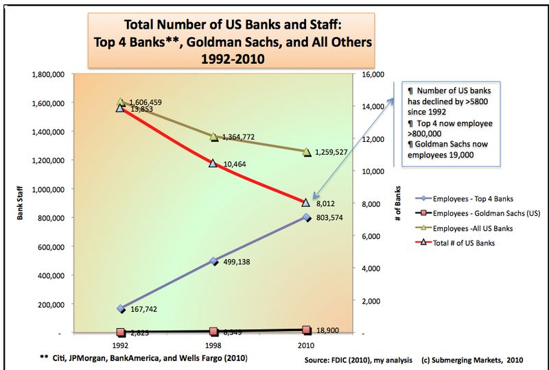 No of Banks and Staff 1992-2010 label