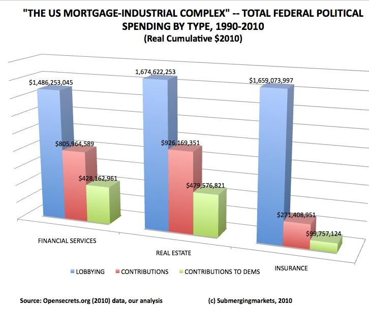 Mortgageinduscomplexbytypeofspending