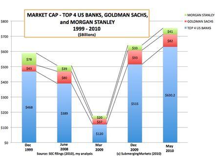 MarketCAPTOPBANKS2010