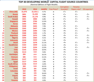 TOP30FLIGHTWEALTHCOUNTRIES2010-14